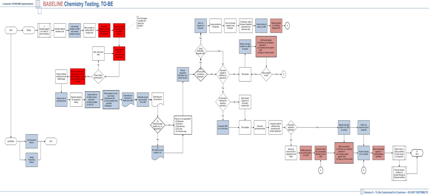 Informatics roadmap